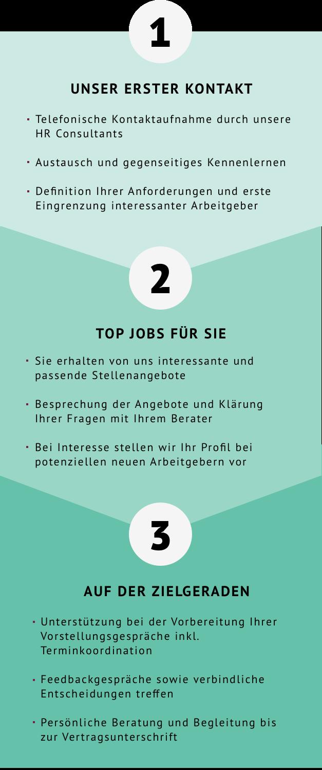 Karriereberatung in 3 Schritten