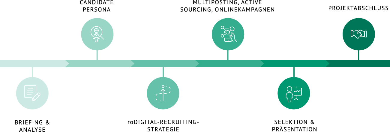 Digital Recruiting Prozess